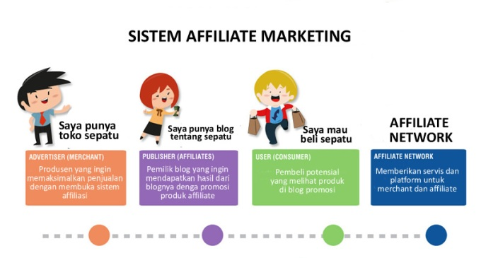 belajar affiliate marketing