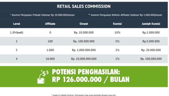 ilustrasi income potensial dari penjualan referal
