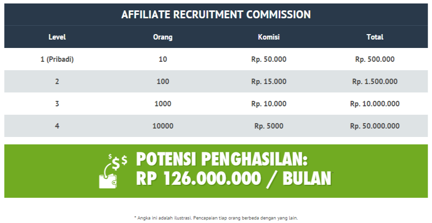 ilustrasi income potensial dari rekrut referal