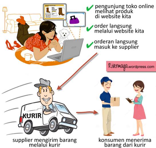 berjualan online promosi produk lewat toko online